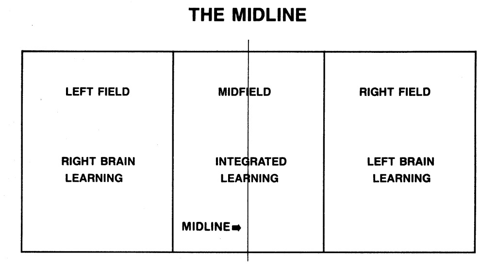 Learners experience less stress and greater ease when they can work in the midfield, where the two visual fields overlap.