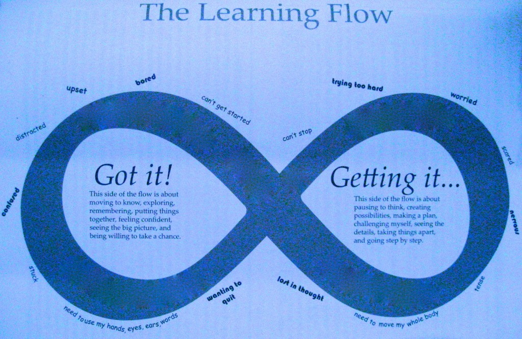 "This except of the Learning Flow shows the two elements of movement-based learning—""Got it!"" and ""Getting it""— that are in continual interplay. Aspects of stress-based learning are found around the Lazy 8 perimeter."